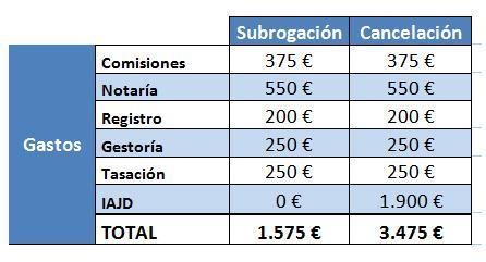 tabla_subrogacioncancelacion2